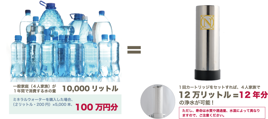 一般家庭が1年間で消費する水の量1万リットルミネラルウォーター(2リットル・200円)×5,000本、1年で100万円分1回カートリッジをセットすれば12万リットル=12年分の浄水が可能!ただし、寿命は水質や通過量、水温によって異なりますので、ご注意ください。
